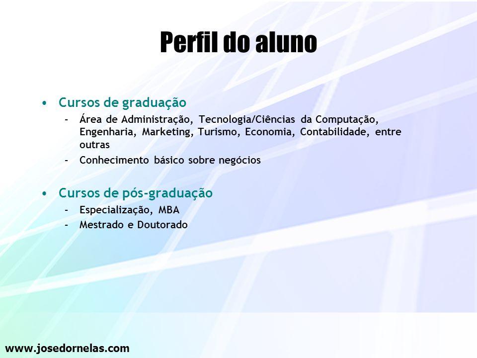 Perfil do aluno Cursos de graduação Cursos de pós-graduação