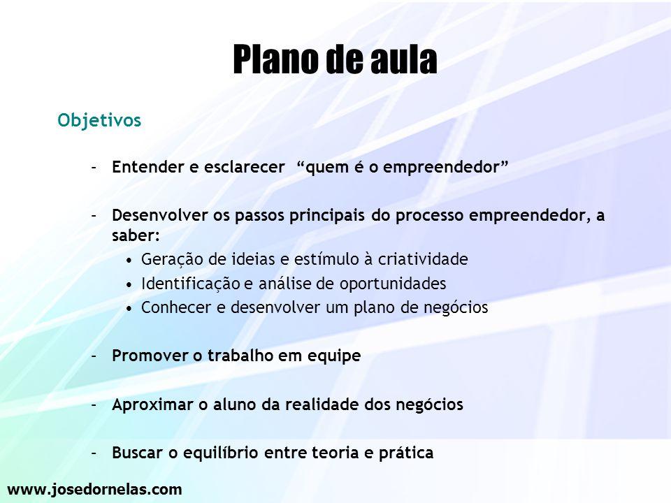 Plano de aula Objetivos Entender e esclarecer quem é o empreendedor