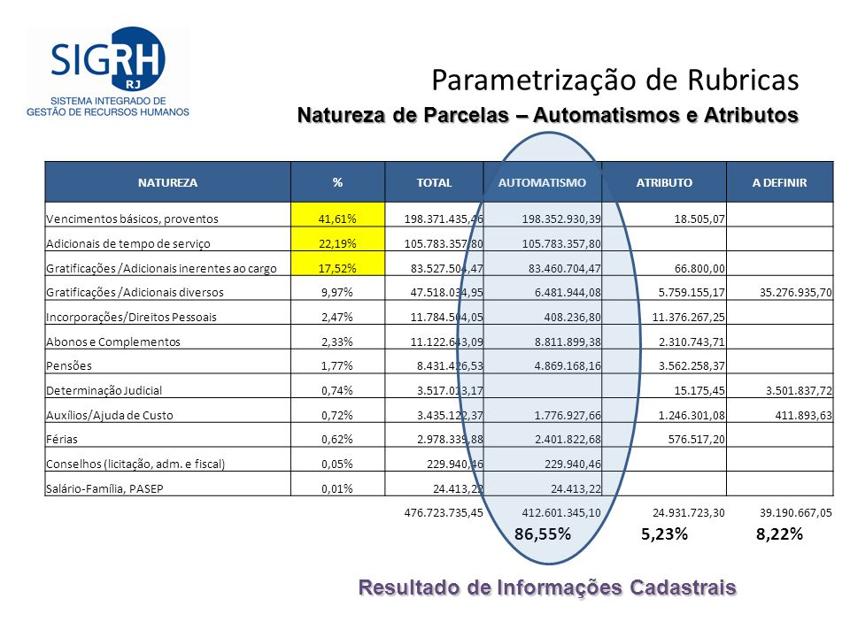 Parametrização de Rubricas