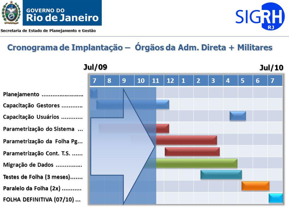 Cronograma de Implantação – Órgãos da Adm. Direta + Militares
