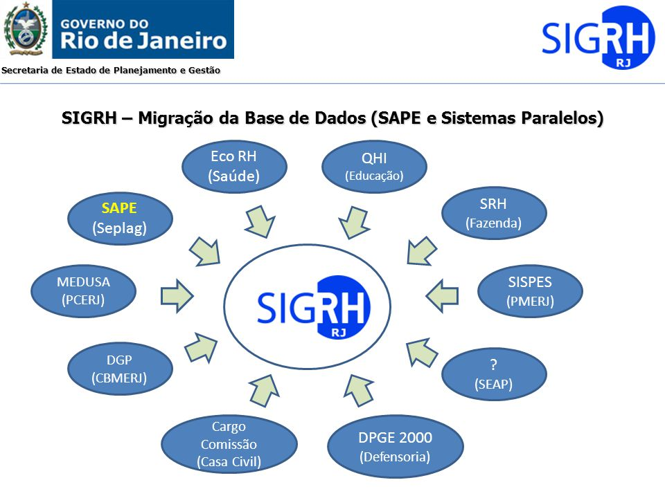 SIGRH – Migração da Base de Dados (SAPE e Sistemas Paralelos)