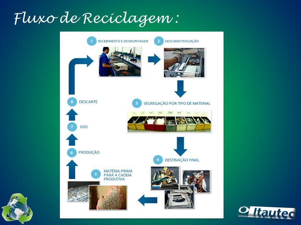 Fluxo de Reciclagem :