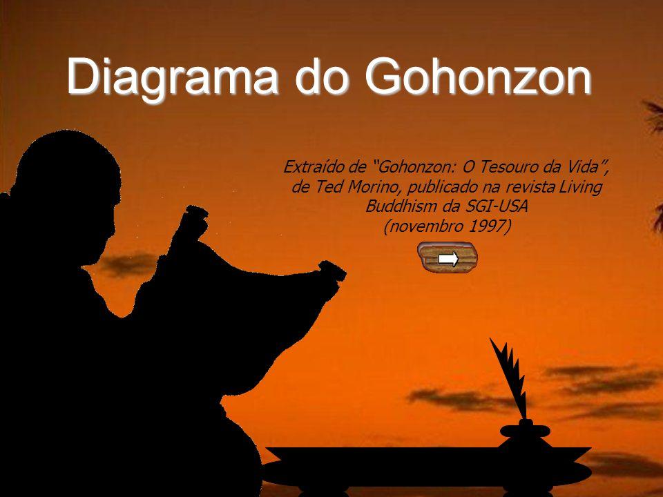 Diagrama do Gohonzon Extraído de Gohonzon: O Tesouro da Vida , de Ted Morino, publicado na revista Living Buddhism da SGI-USA.