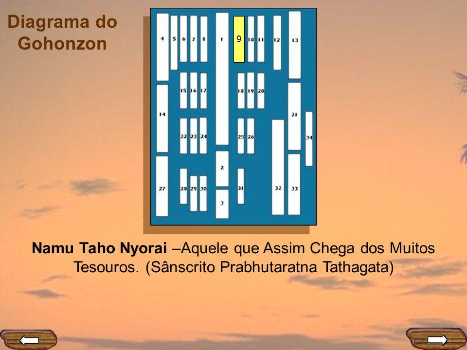 9 Namu Taho Nyorai –Aquele que Assim Chega dos Muitos Tesouros. (Sânscrito Prabhutaratna Tathagata)
