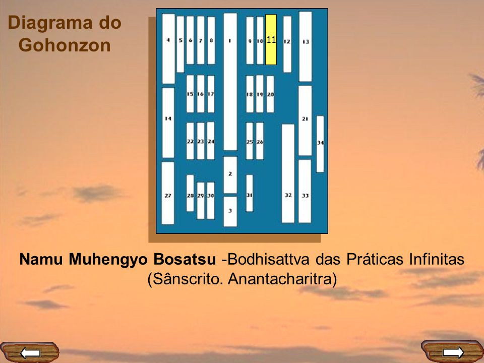 11 Namu Muhengyo Bosatsu -Bodhisattva das Práticas Infinitas (Sânscrito. Anantacharitra)