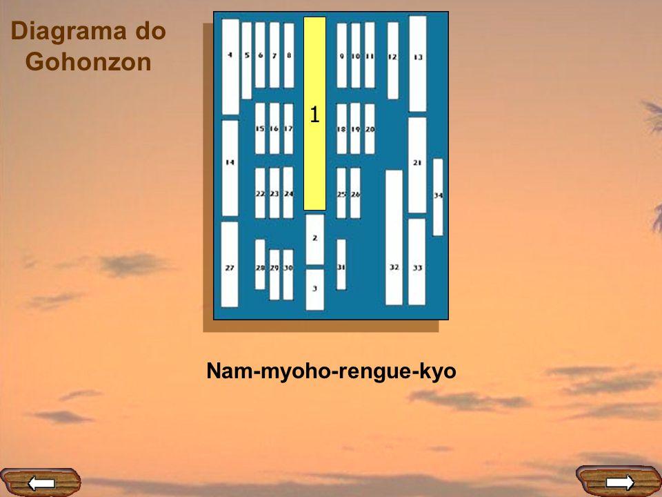 Nam-myoho-rengue-kyo