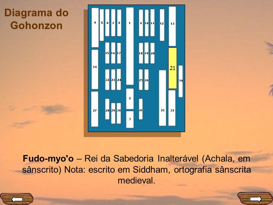 21 Fudo-myo o – Rei da Sabedoria Inalterável (Achala, em sânscrito) Nota: escrito em Siddham, ortografia sânscrita medieval.