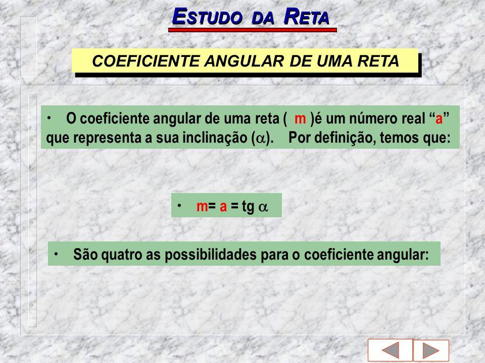 COEFICIENTE ANGULAR DE UMA RETA