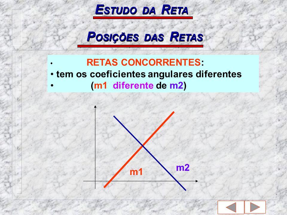ESTUDO DA RETA POSIÇÕES DAS RETAS