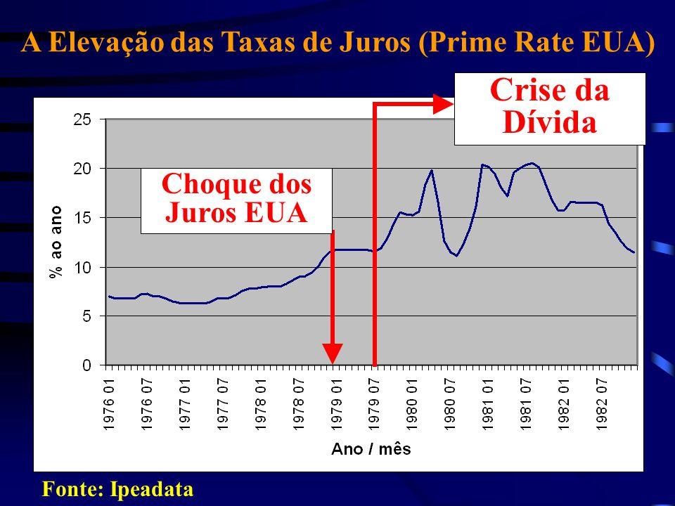 A Elevação das Taxas de Juros (Prime Rate EUA)