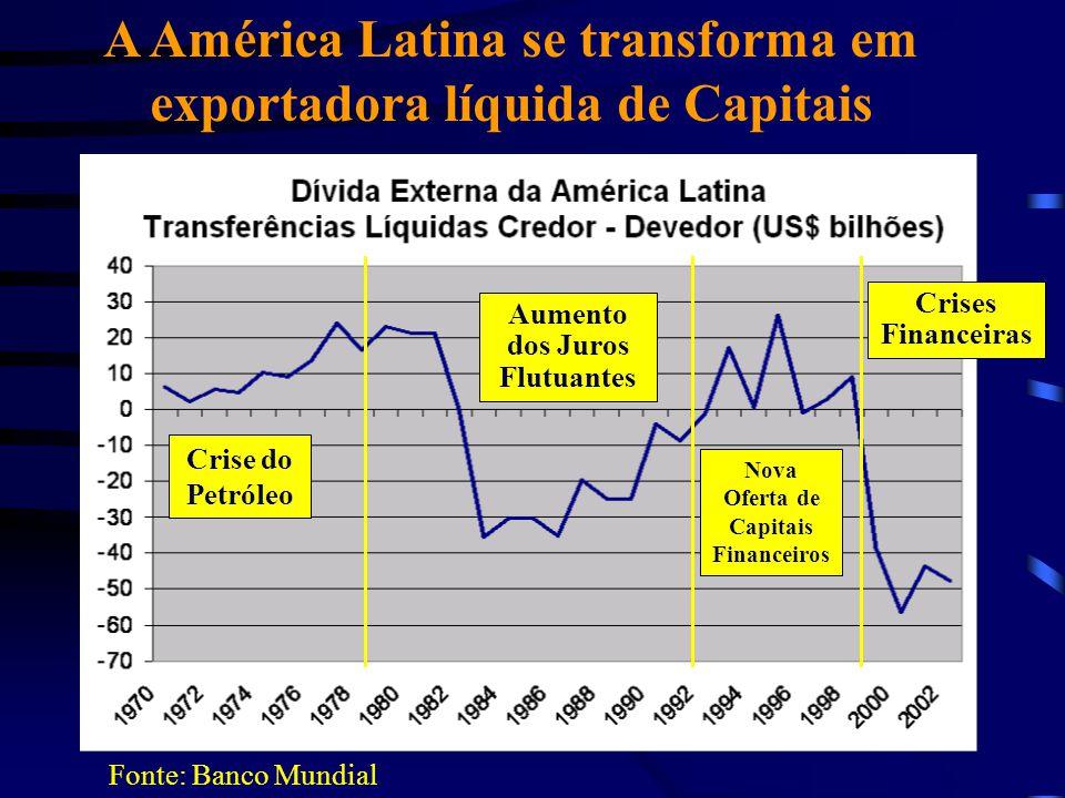 A América Latina se transforma em exportadora líquida de Capitais