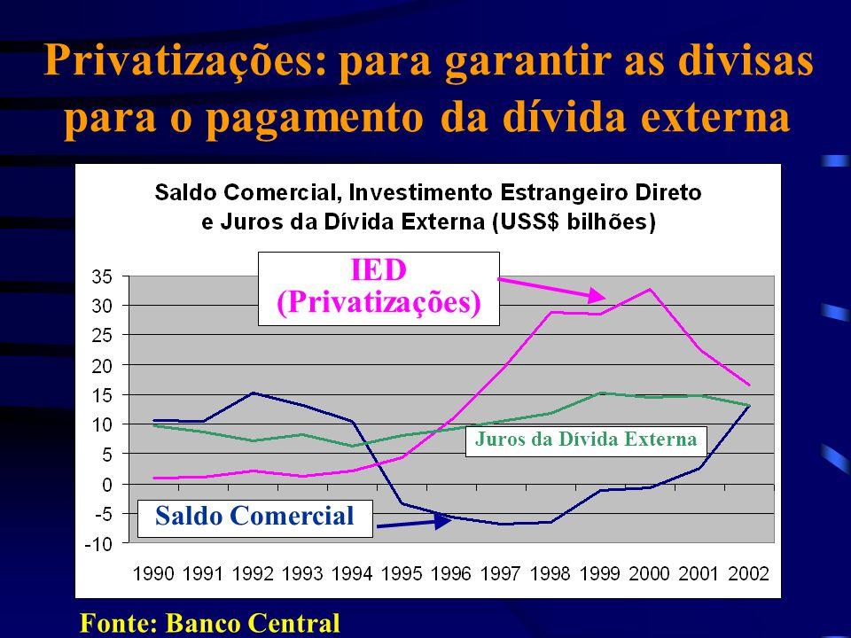 Juros da Dívida Externa