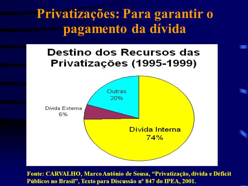 Privatizações: Para garantir o pagamento da dívida