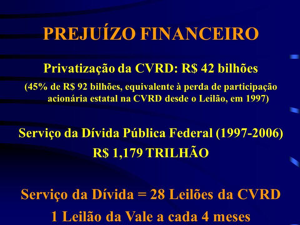 PREJUÍZO FINANCEIRO Serviço da Dívida = 28 Leilões da CVRD