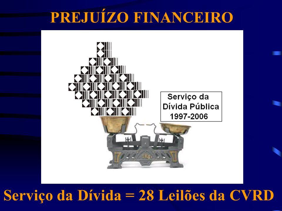 Serviço da Dívida = 28 Leilões da CVRD
