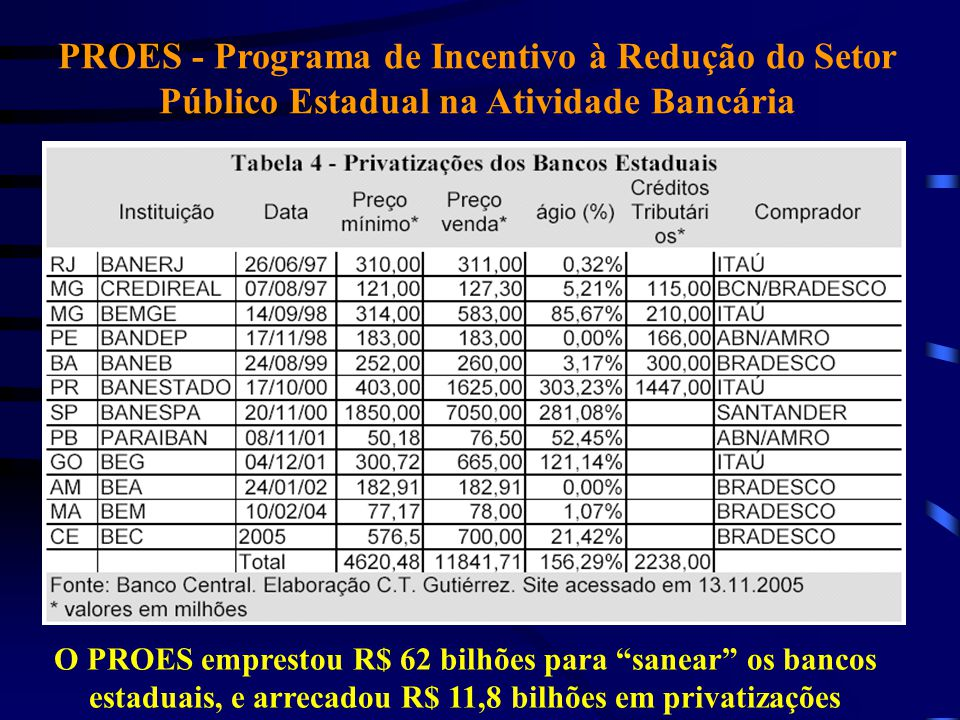PROES - Programa de Incentivo à Redução do Setor Público Estadual na Atividade Bancária