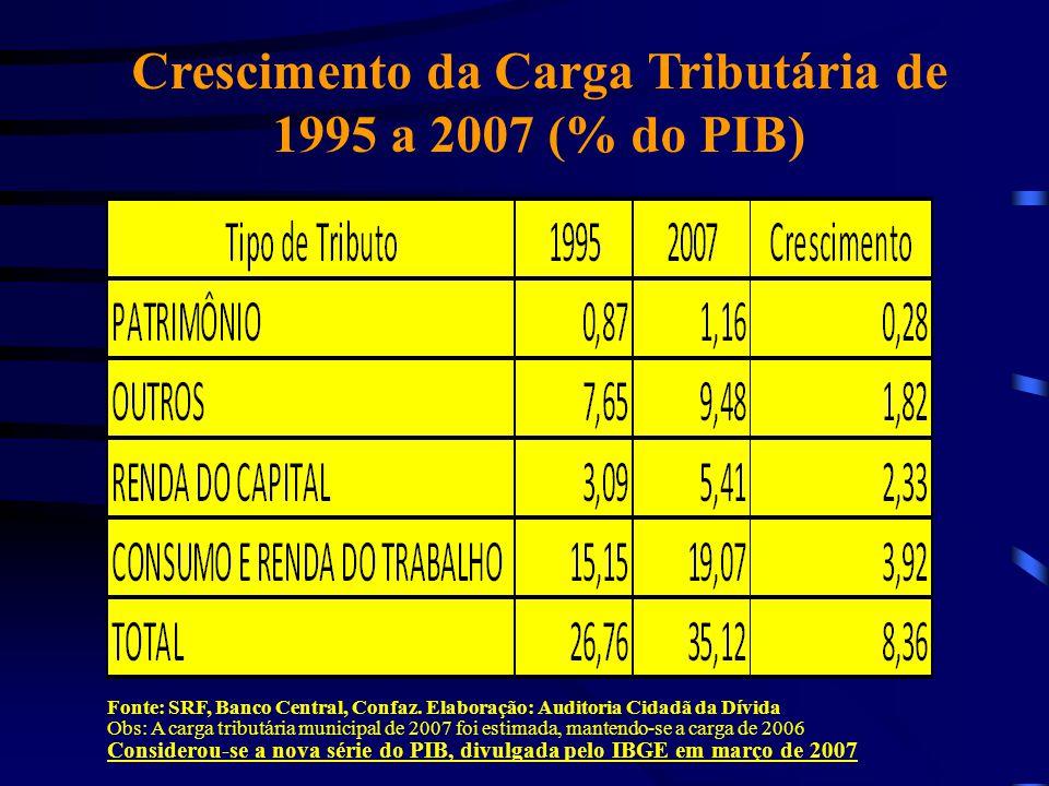 Crescimento da Carga Tributária de 1995 a 2007 (% do PIB)