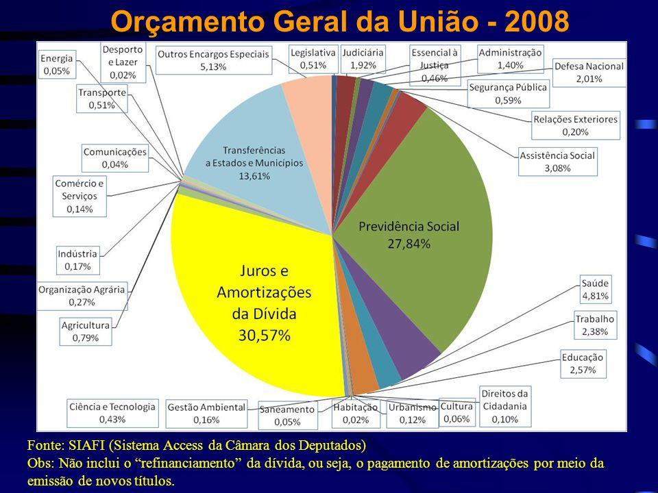 Orçamento Geral da União - 2008