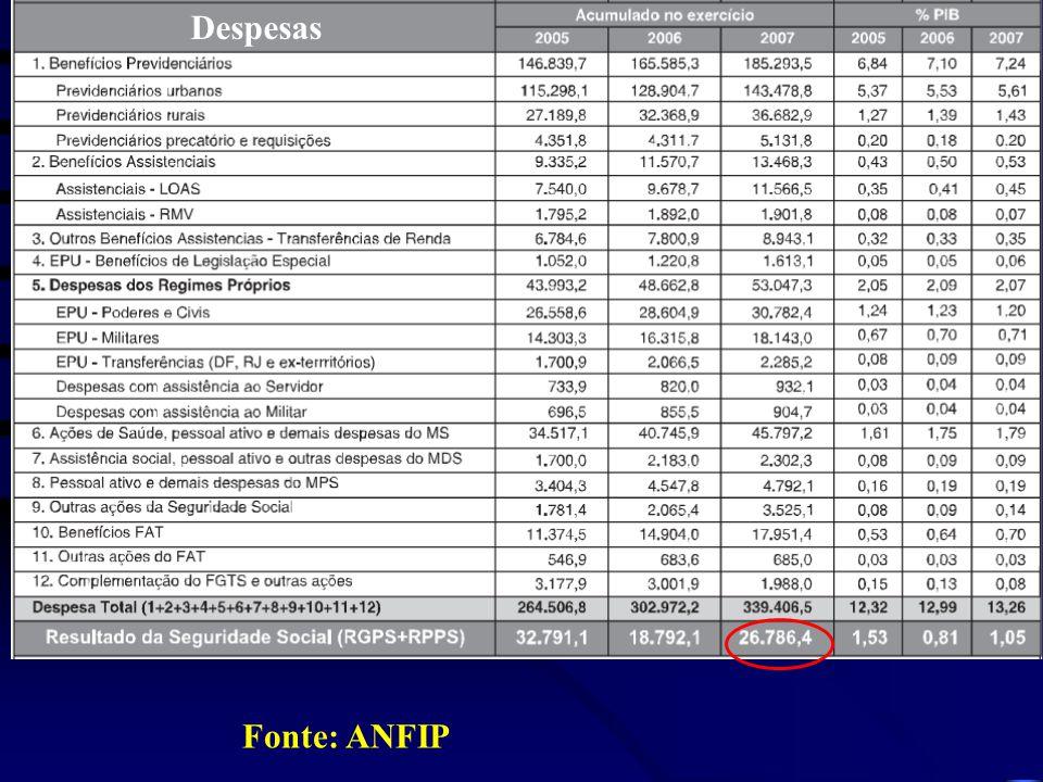 Despesas Fonte: ANFIP
