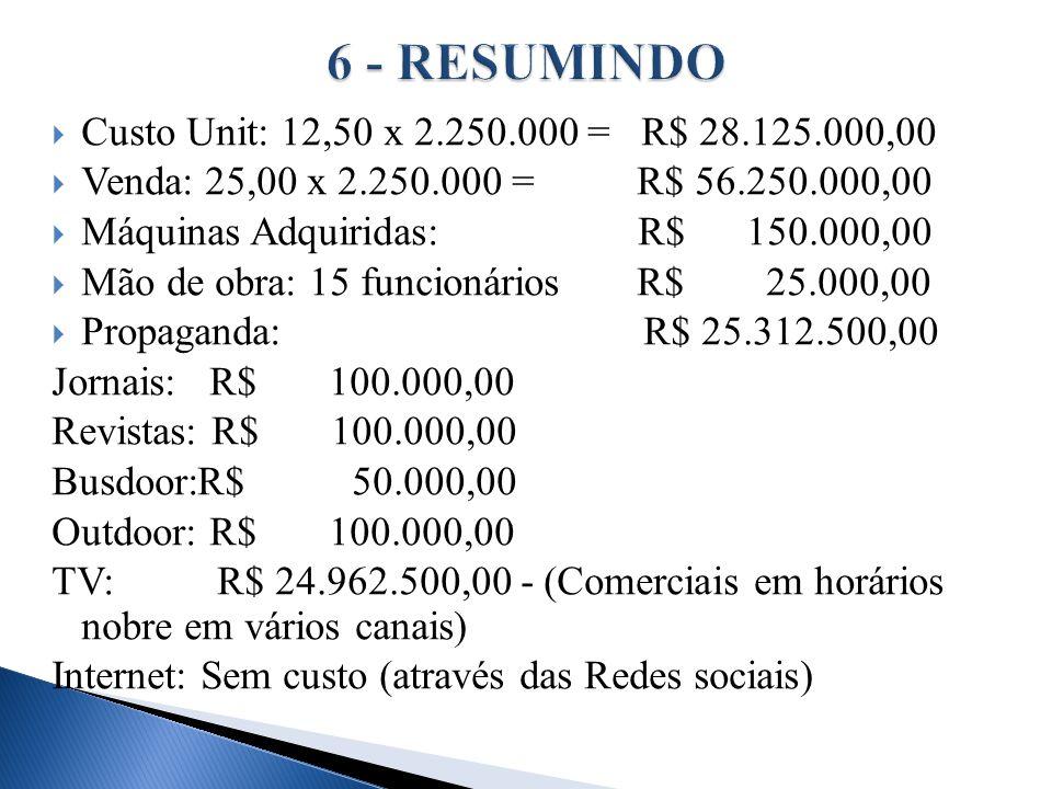 6 - RESUMINDO Custo Unit: 12,50 x 2.250.000 = R$ 28.125.000,00
