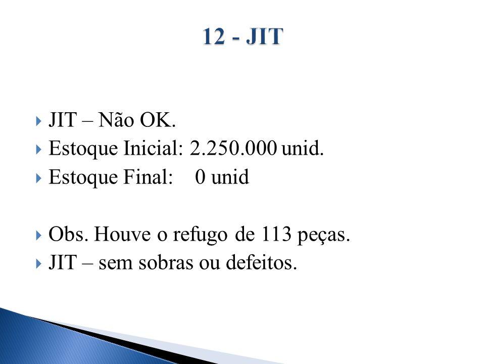 12 - JIT JIT – Não OK. Estoque Inicial: 2.250.000 unid.