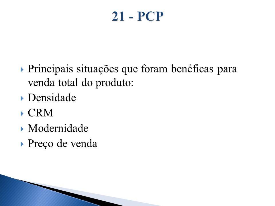 21 - PCP Principais situações que foram benéficas para venda total do produto: Densidade. CRM. Modernidade.