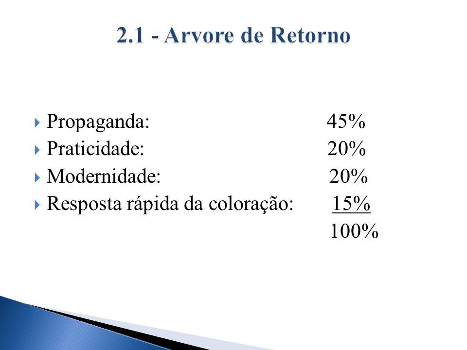 2.1 - Arvore de Retorno Propaganda: 45% Praticidade: 20%