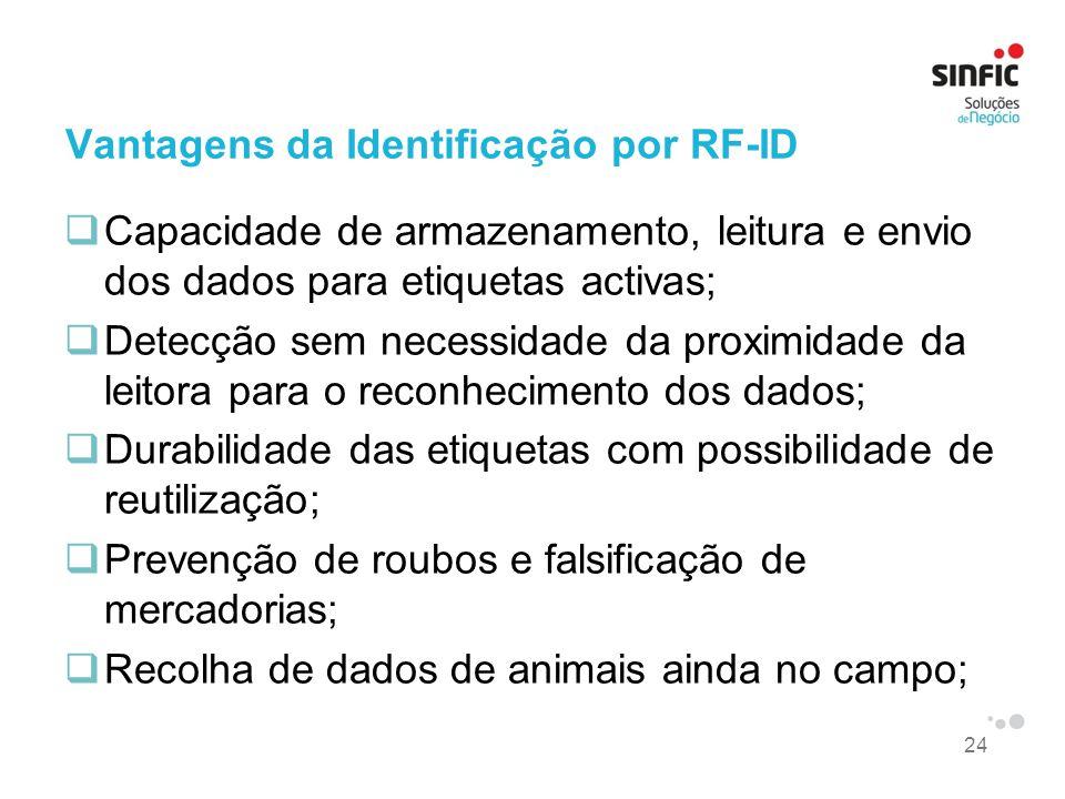 Vantagens da Identificação por RF-ID