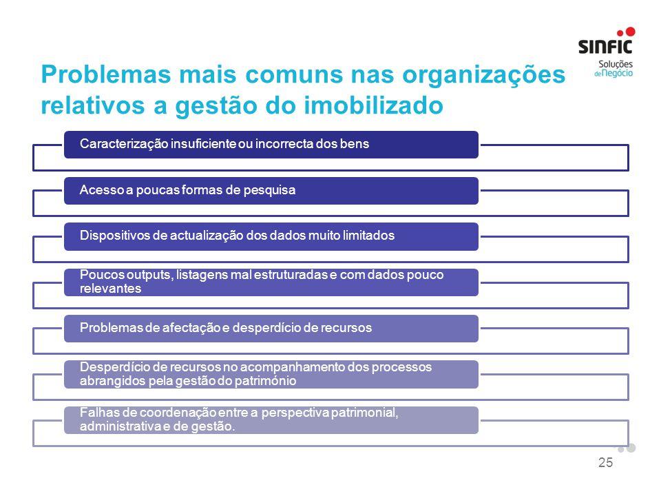 Problemas mais comuns nas organizações relativos a gestão do imobilizado
