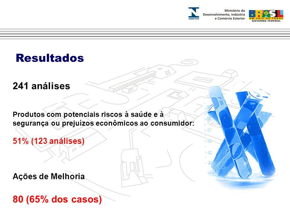 Resultados 241 análises 80 (65% dos casos) 51% (123 análises)