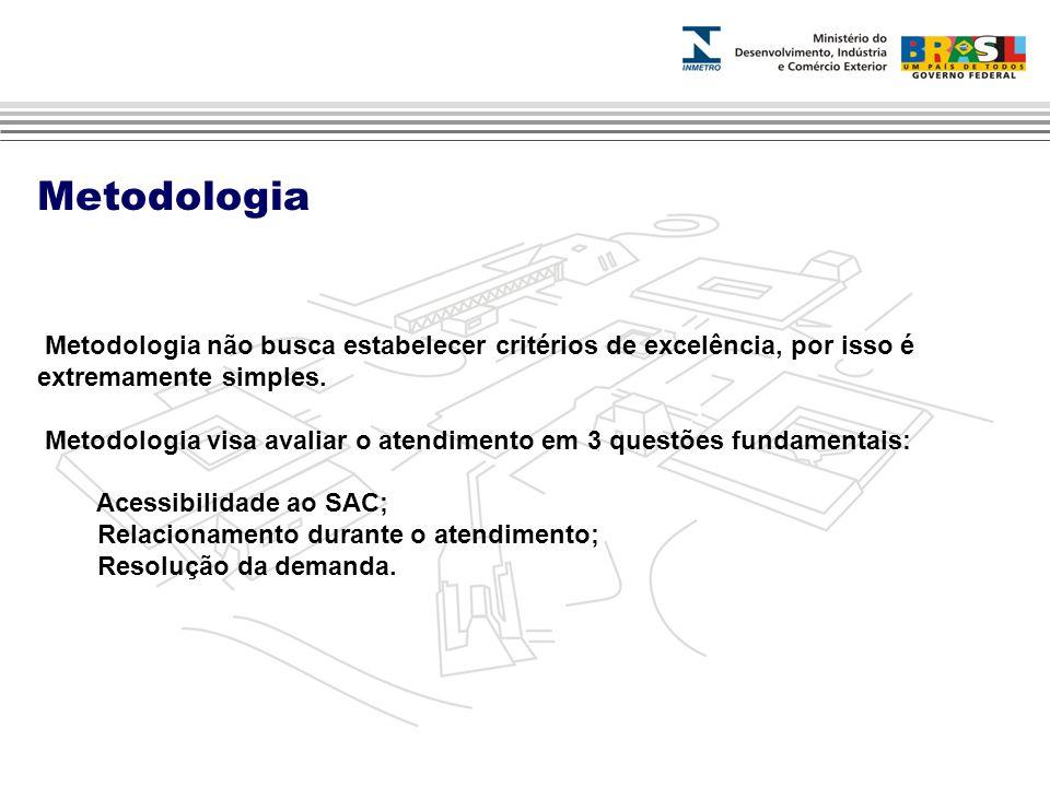 Metodologia Metodologia não busca estabelecer critérios de excelência, por isso é extremamente simples.