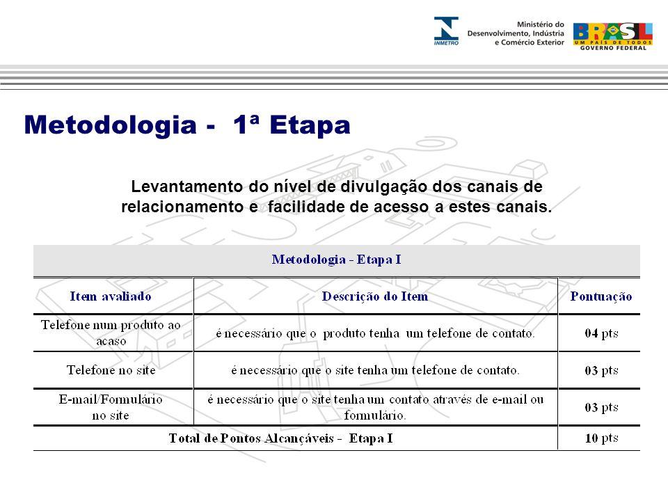 Metodologia - 1ª Etapa Levantamento do nível de divulgação dos canais de relacionamento e facilidade de acesso a estes canais.