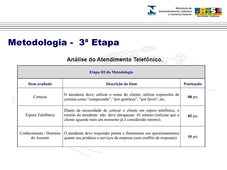 Análise do Atendimento Telefônico.