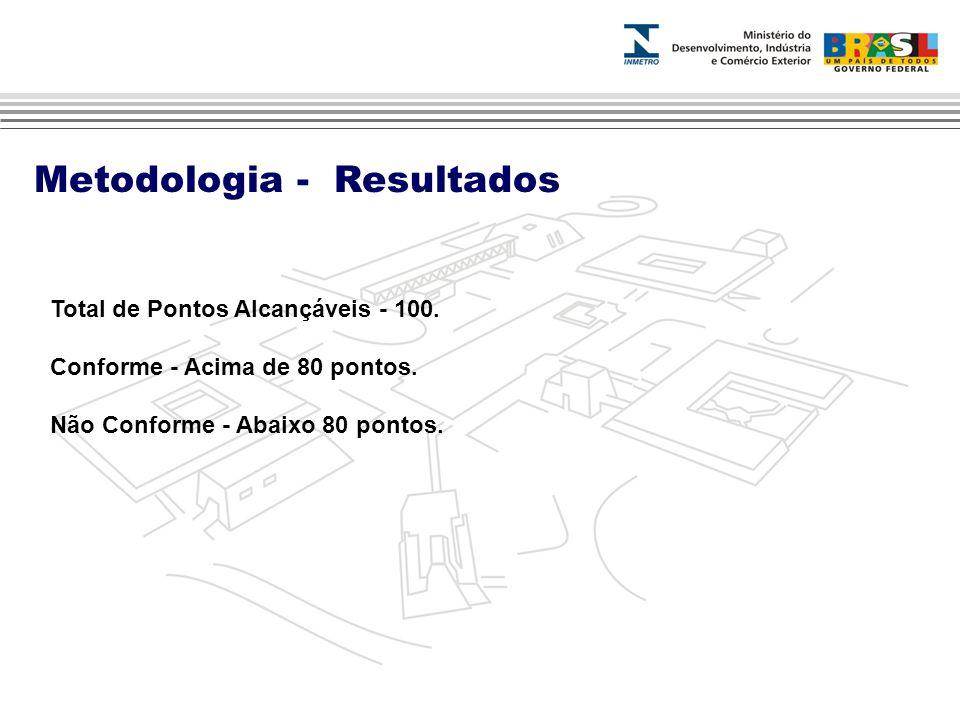 Metodologia - Resultados