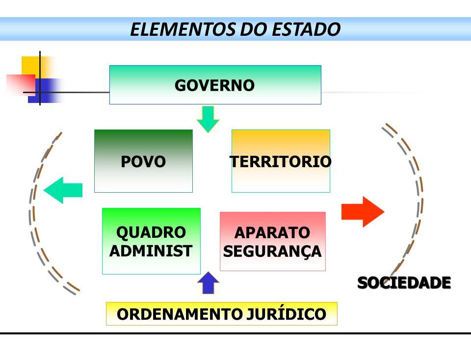 ELEMENTOS DO ESTADO GOVERNO POVO TERRITORIO QUADRO ADMINIST APARATO