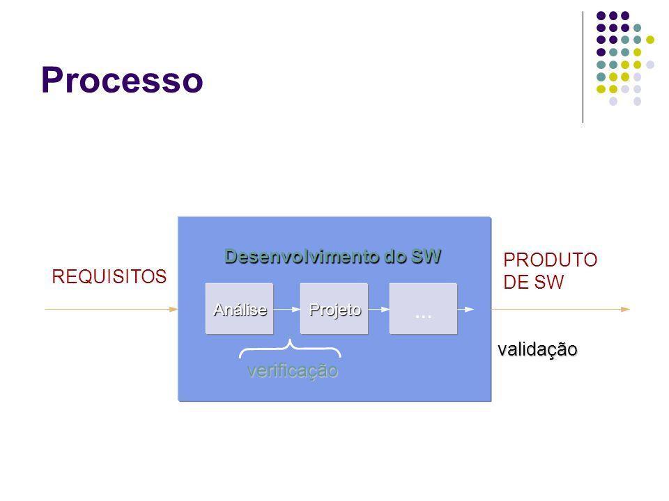 Processo … Desenvolvimento do SW PRODUTO DE SW REQUISITOS validação