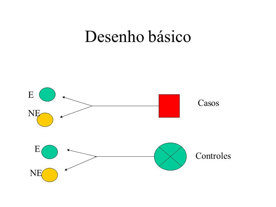 Desenho básico E Casos NE E Controles NE