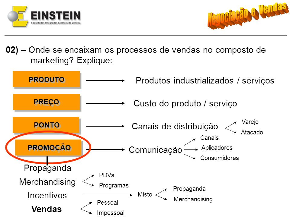 02) – Onde se encaixam os processos de vendas no composto de