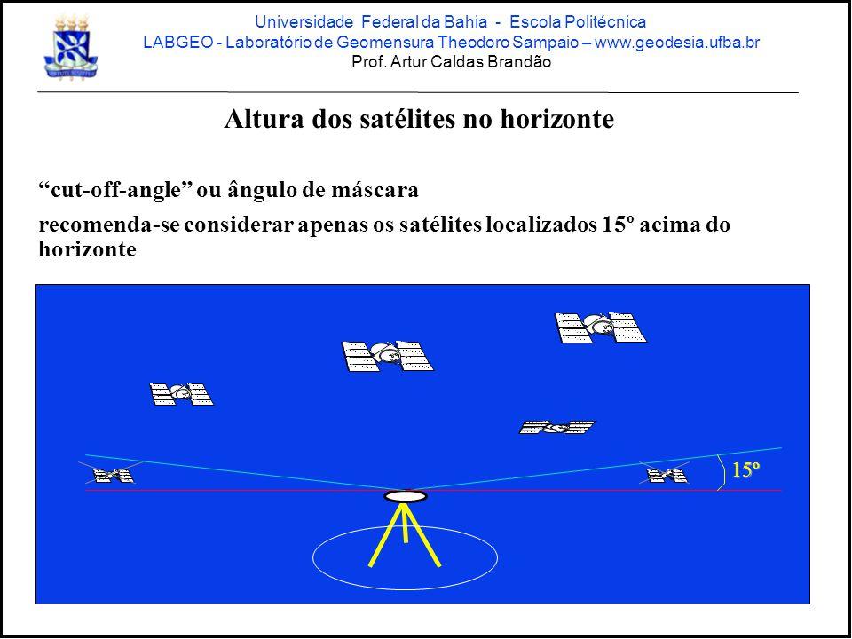 Altura dos satélites no horizonte