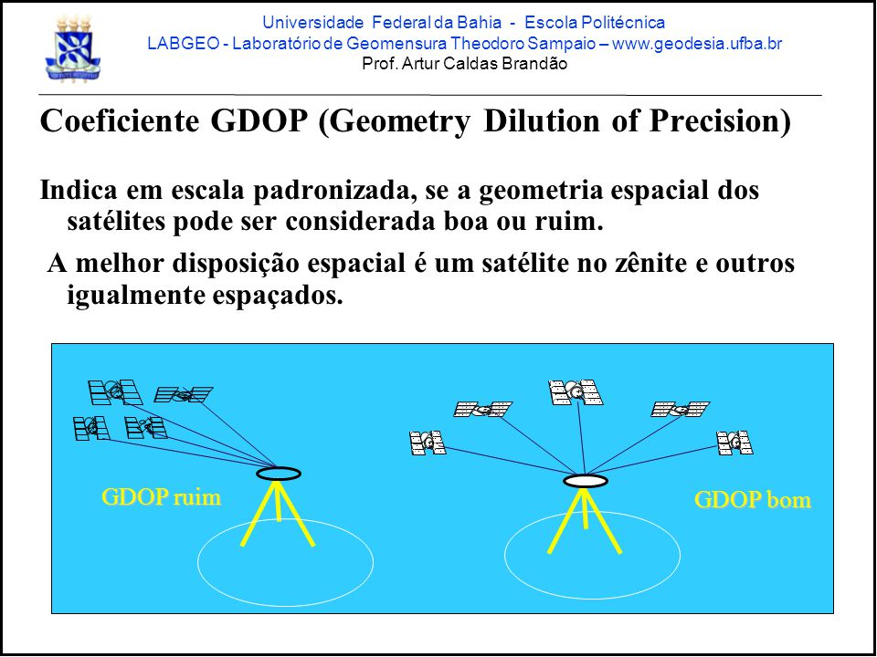 Coeficiente GDOP (Geometry Dilution of Precision)