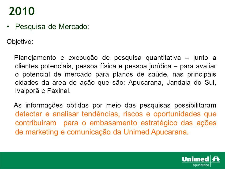2010 Pesquisa de Mercado: Objetivo: