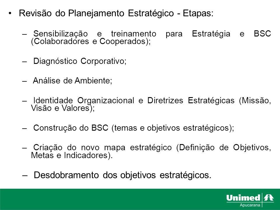 Revisão do Planejamento Estratégico - Etapas: