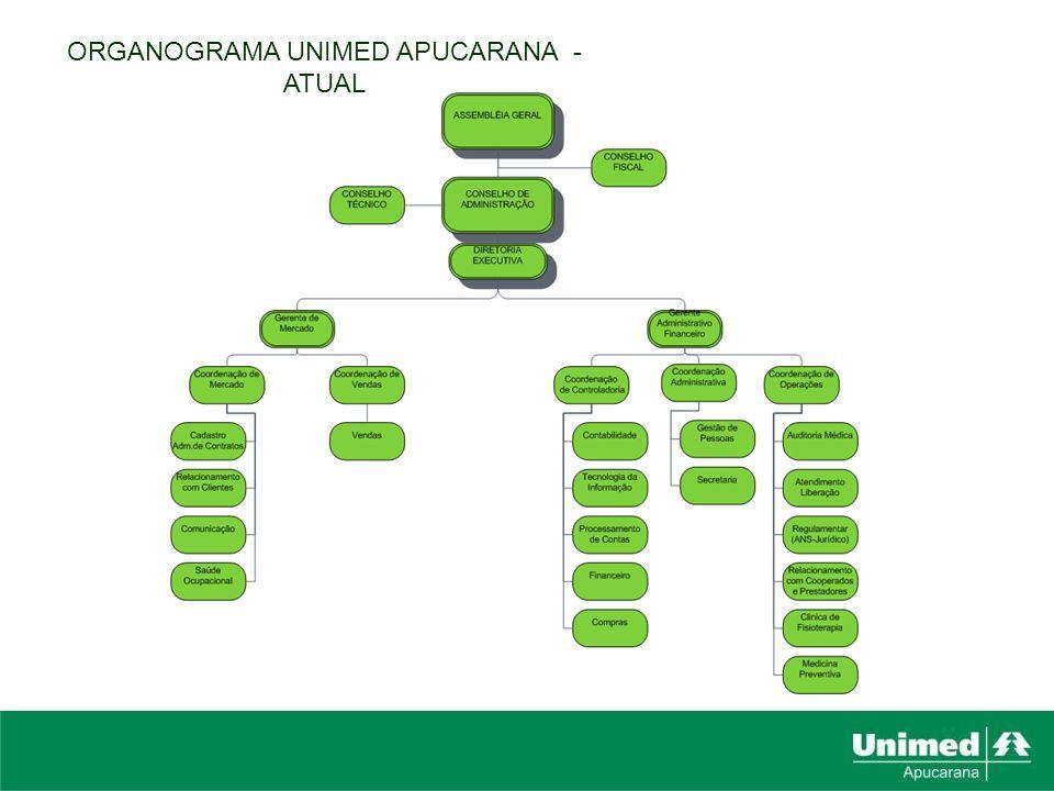 ORGANOGRAMA UNIMED APUCARANA - ATUAL