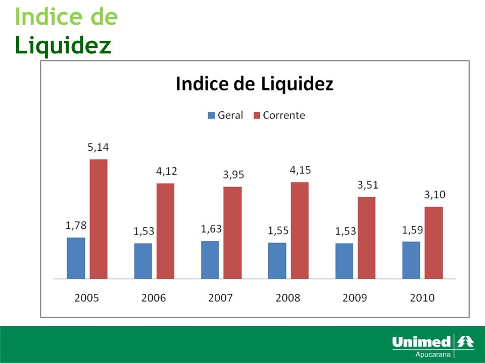 Indice de Liquidez
