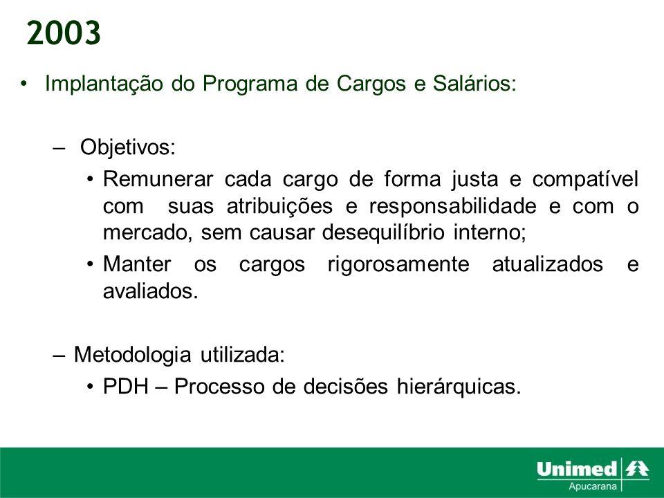 2003 Implantação do Programa de Cargos e Salários: Objetivos: