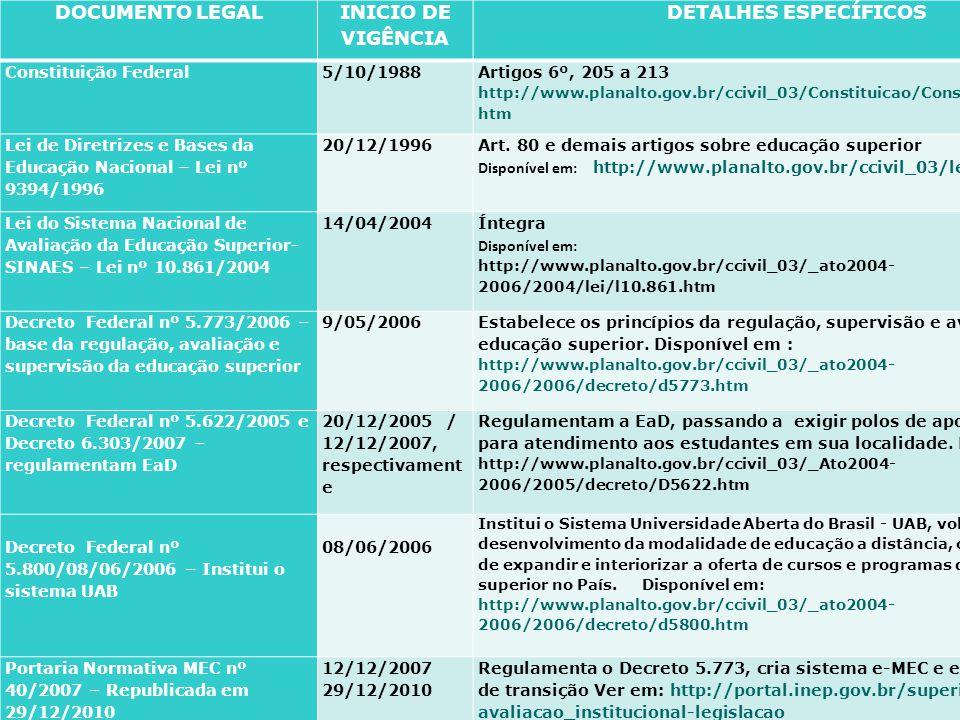 DOCUMENTO LEGAL INICIO DE VIGÊNCIA DETALHES ESPECÍFICOS
