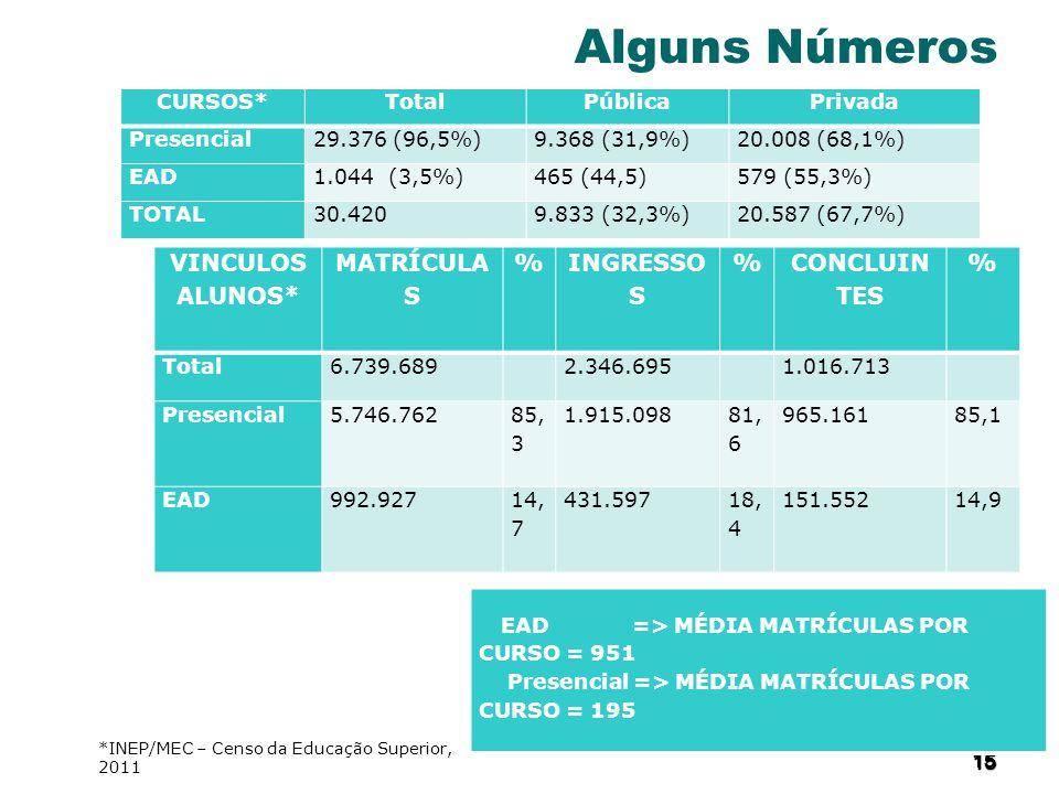 Alguns Números VINCULOS ALUNOS* MATRÍCULAS % INGRESSOS CONCLUINTES