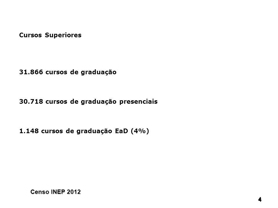 30.718 cursos de graduação presenciais