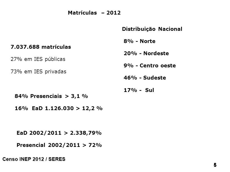 Distribuição Nacional 8% - Norte 20% - Nordeste 9% - Centro oeste