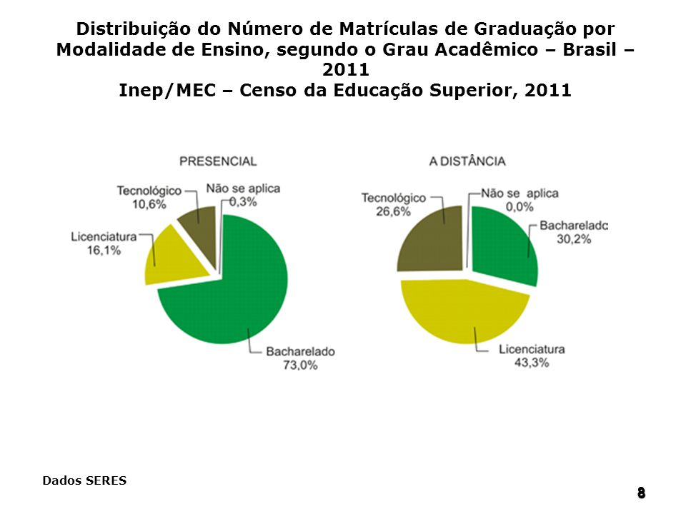 Distribuição do Número de Matrículas de Graduação por